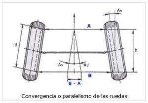 geometria direccion
